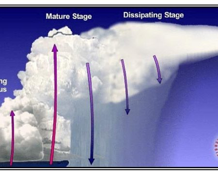 How Do Pilots Deal With Thunderstorms?